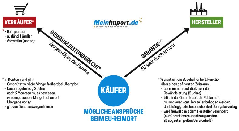 Mind Map EU Reimport Garantie - Gewährleistung